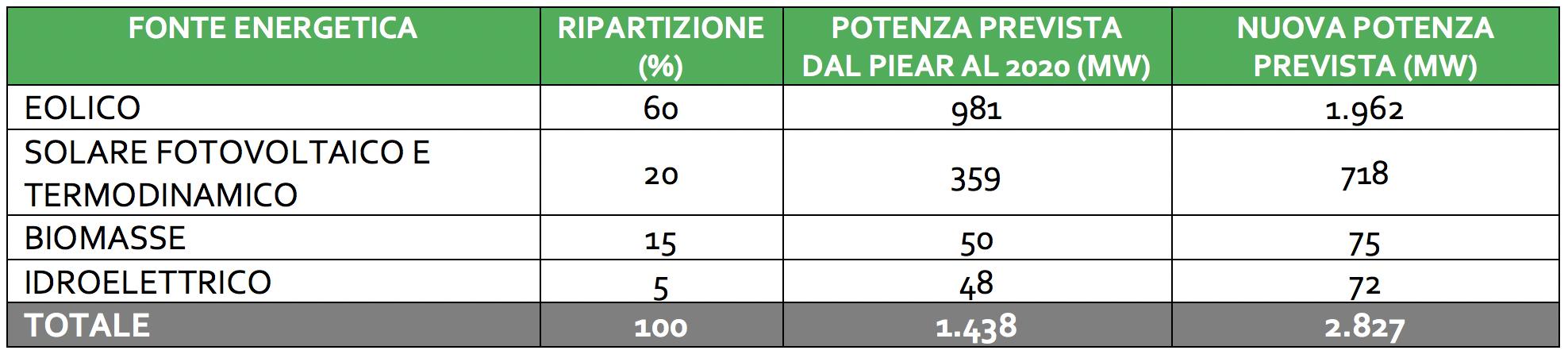 Raddoppio eolico in Basilicata